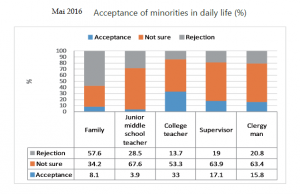 Acceptance of minorities in daily life LGBTI